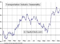 Transportation Industry Seasonal Chart