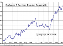 Software & Services Industry Seasonal Chart