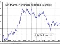 Boyd Gaming Corporation  (NYSE:BYD) Seasonal Chart