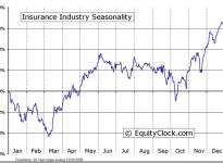 Insurance Industry Seasonal Chart