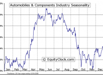 Automobiles & Components Industry Seasonal Chart