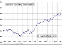 Biotech Industry Seasonal Chart
