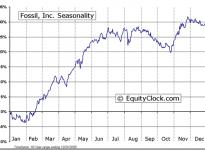 Fossil, Inc.  (NASDAQ:FOSL) Seasonal Chart