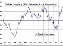 The Brink's Company  (NYSE:BCO) Seasonal Chart