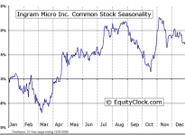 Ingram Micro Inc.  (NYSE:IM) Seasonal Chart