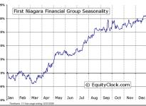 First Niagara Financial Group Inc.  (NASDAQ:FNFG) Seasonal Chart