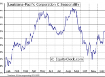 Louisiana-Pacific Corporation  (NYSE:LPX) Seasonal Chart