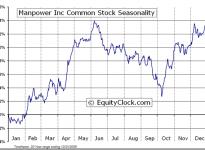 Manpower Inc.  (NYSE:MAN) Seasonal Chart