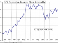 SPX Corporation  (NYSE:SPW) Seasonal Chart