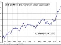 Toll Brothers, Inc.  (NYSE:TOL) Seasonal Chart