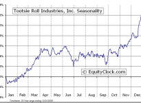 Tootsie Roll Industries, Inc.  (NYSE:TR) Seasonal Chart