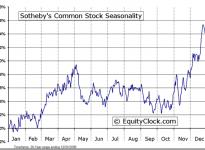 Sotheby's  (NYSE:BID) Seasonal Chart
