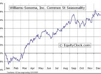Williams-Sonoma, Inc.  (NYSE:WSM) Seasonal Chart