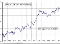 Arctic Cat Inc.  (NASDAQ:ACAT) Seasonal Chart