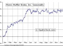 Monro Muffler Brake, Inc.  (NASDAQ:MNRO) Seasonal Chart
