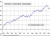 Semtech Corporation  (NASDAQ:SMTC) Seasonal Chart
