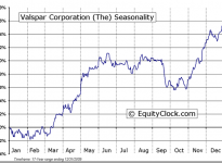 The Valspar Corporation (NYSE:VAL) Seasonal Chart
