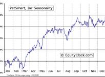 PetSmart, Inc.  (NASDAQ:PETM) Seasonal Chart