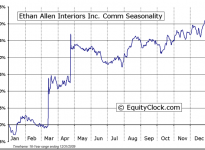 Ethan Allen Interiors Inc.  (NYSE:ETH) Seasonal Chart