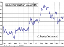 LoJack Corporation  (NASDAQ:LOJN) Seasonal Chart