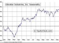 Gibraltar Industries, Inc.  (NASDAQ:ROCK) Seasonal Chart