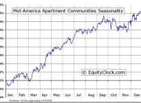 Mid-America Apartment  (NYSE:MAA) Seasonal Chart