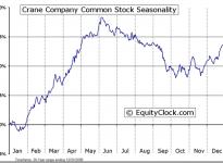 Crane Co.  (NYSE:CR) Seasonal Chart