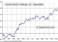 Lincoln Electric Holdings, Inc.  (NASDAQ:LECO) Seasonal Chart