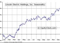 Lincoln Electric Holdings, Inc.  (NASDAQ:LECO) Seasonal Chart