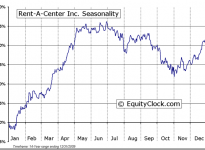 Rent-A-Center, Inc  (NASDAQ:RCII) Seasonal Chart