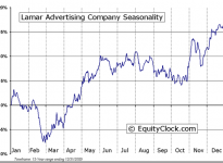 Lamar Advertising Company  (NASDAQ:LAMR) Seasonal Chart