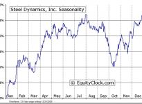 Steel Dynamics, Inc.  (NASDAQ:STLD) Seasonal Chart