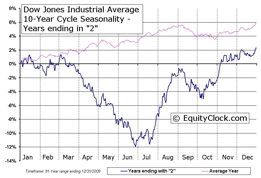 Equity Clock » Dow Jones Industrial Average 10-Year Cycle Seasonal Charts