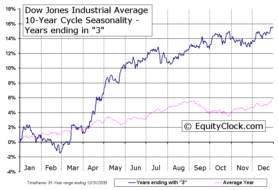 Dow Jones* often refers to the Dow Jones Industrial Average, which was one of the first stock indices and is one of the most commonly referred to barometers of equity performance in the United States.