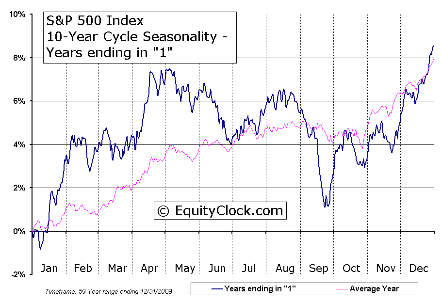 S P 500 Index 10 Year Cycle Seasonal Charts Years Ending