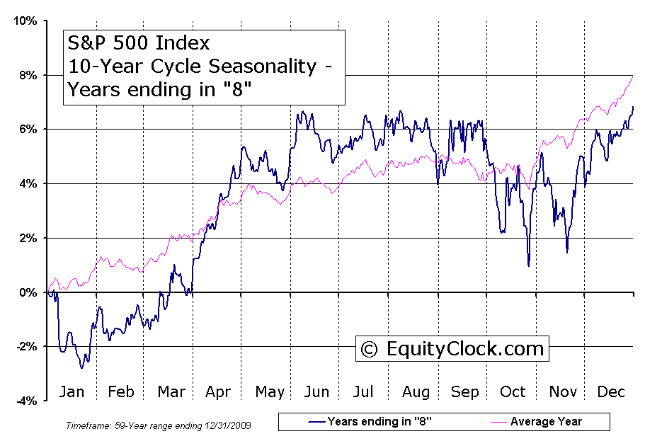 S&P 500 Index 10-Year Cycle Seasonal Charts | Equity Clock