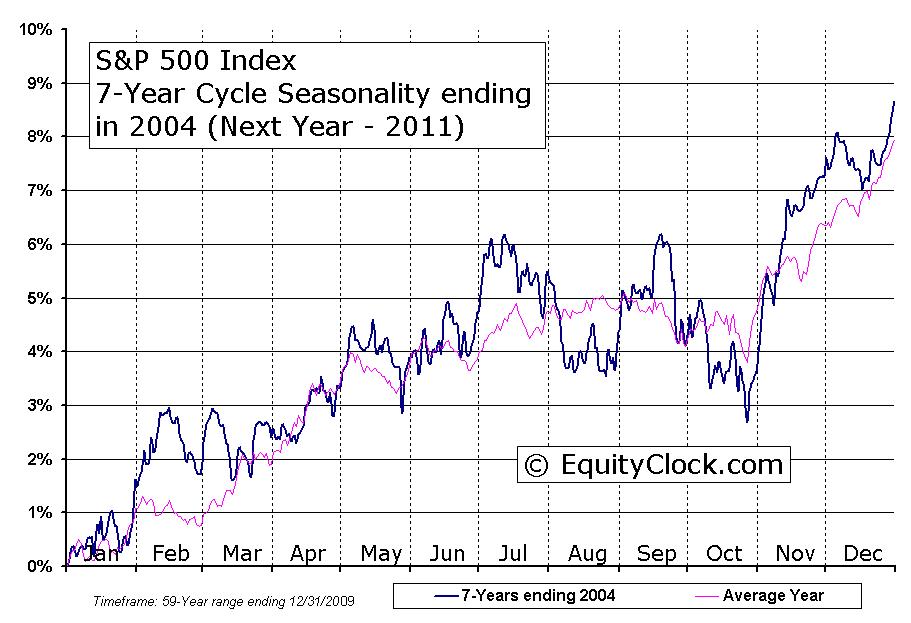 S&P 500 Index 7-Year Cycle Seasonal Charts | Equity Clock
