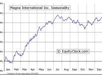 Magna International Inc. (USA) (NYSE:MGA, TSE:MG) Seasonal Chart