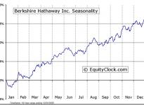 Berkshire Hathaway Inc. (NYSE:BRK.A) Seasonal Chart