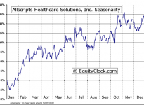 Allscripts Healthcare Solutions Inc (NASDAQ:MDRX) Seasonal Chart