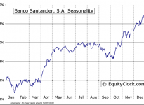 Banco Santander, S.A. (ADR) (NYSE:SAN) Seasonal Chart