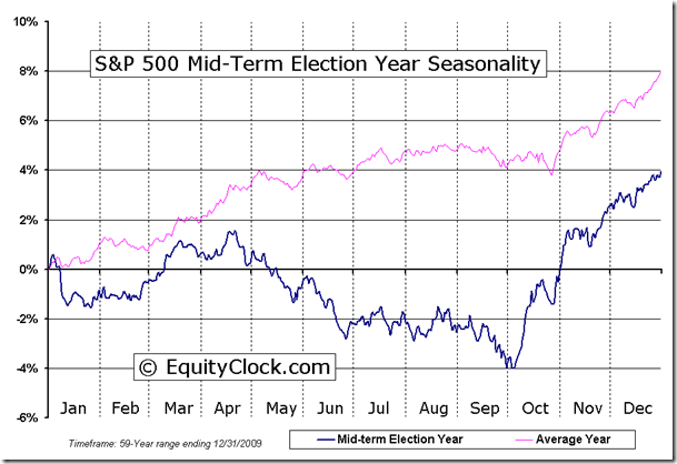 Mid-Term Election Year Seasonal Chart
