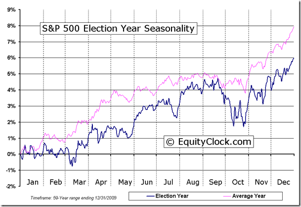 Election Year Seasonal Chart