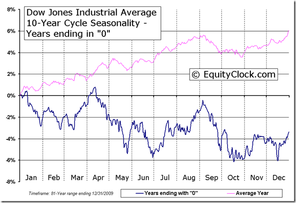 Dow Jones Industrial Average 10-Year Cycle Seasonal Chart - Years ending in 0