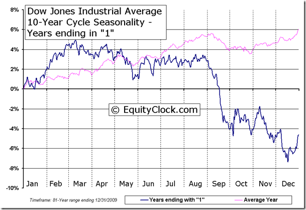 Dow Jones Industrial Average 10-Year Cycle Seasonal Chart - Years ending in 1
