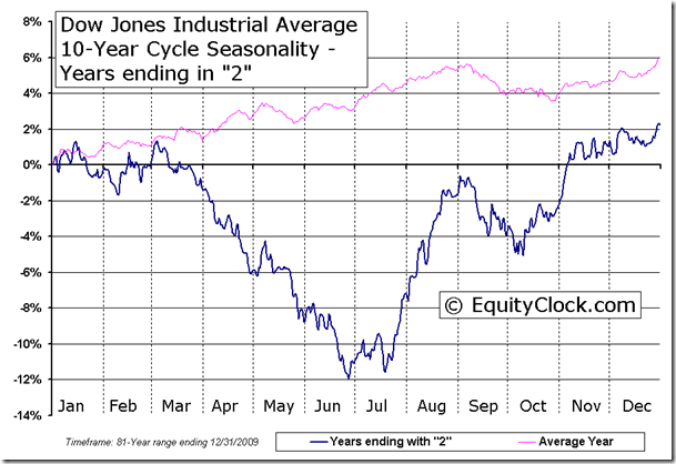 Dow Jones Industrial Average 10-Year Cycle Seasonal Chart - Years ending in 2