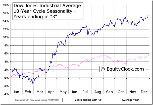 Dow Jones Industrial Average 10-Year Cycle Seasonal Chart - Years ending in 3