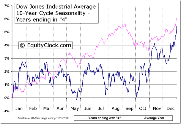 Dow Jones Industrial Average 10-Year Cycle Seasonal Chart - Years ending in 4