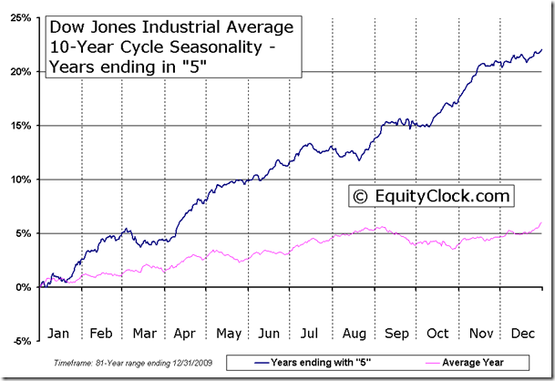 Dow Jones Industrial Average 10-Year Cycle Seasonal Chart - Years ending in 5