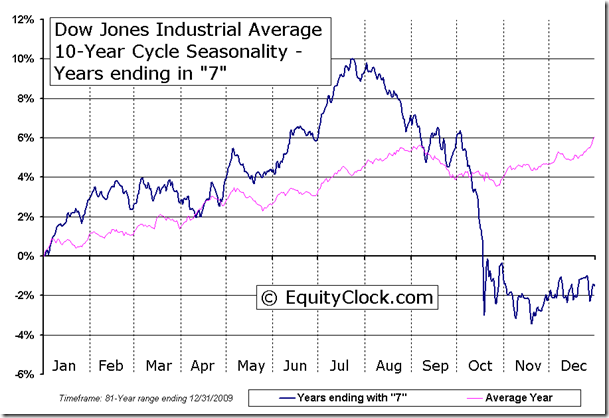 Dow Jones Industrial Average 10-Year Cycle Seasonal Chart - Years ending in 7